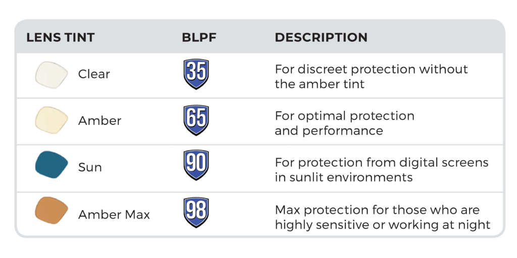 Which GUNNAR Lenses Are Right for Me?